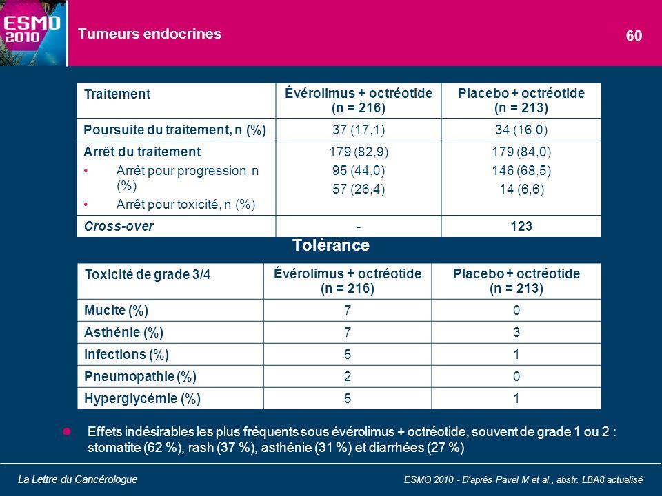 Tumeurs endocrines Effets indésirables les plus fréquents sous évérolimus + octréotide, souvent de grade 1 ou 2 : stomatite (62 %), rash (37 %), asthé