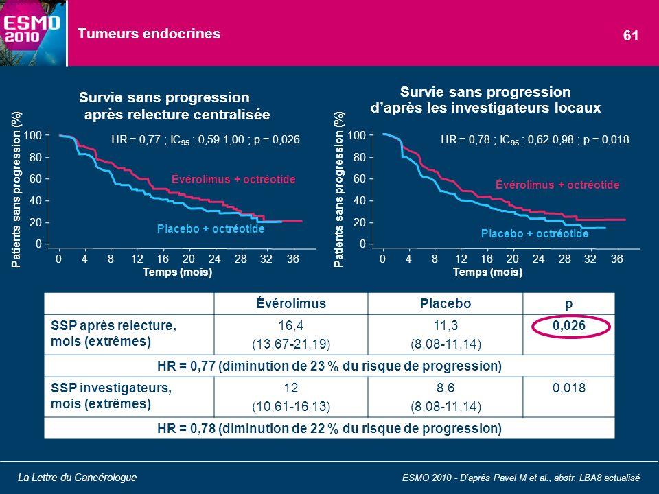Tumeurs endocrines Survie sans progression après relecture centralisée ESMO 2010 - Daprès Pavel M et al., abstr. LBA8 actualisé La Lettre du Cancérolo