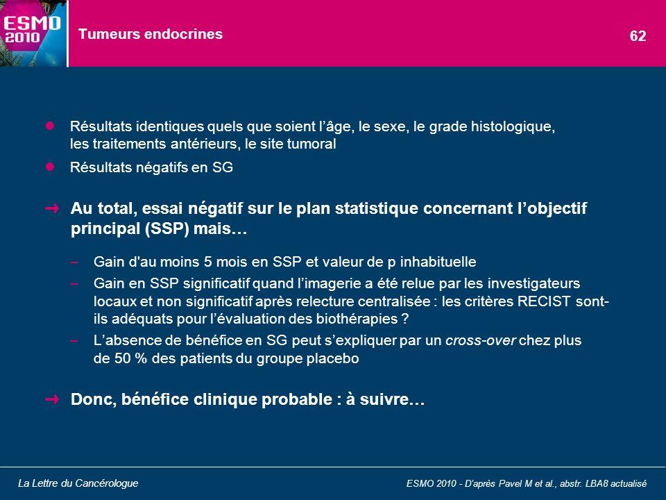 Tumeurs endocrines Résultats identiques quels que soient lâge, le sexe, le grade histologique, les traitements antérieurs, le site tumoral Résultats n