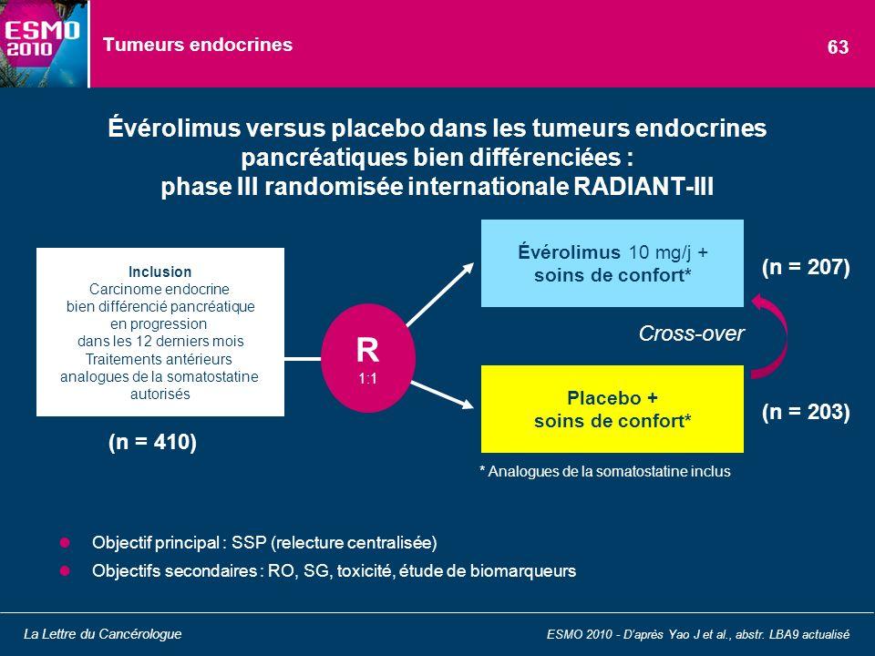 Tumeurs endocrines Objectif principal : SSP (relecture centralisée) Objectifs secondaires : RO, SG, toxicité, étude de biomarqueurs Évérolimus versus