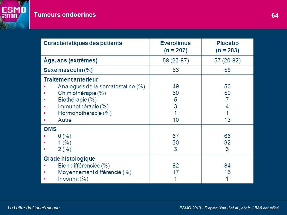 Tumeurs endocrines ESMO 2010 - Daprès Yao J et al., abstr. LBA9 actualisé La Lettre du Cancérologue 64 Caractéristiques des patients Évérolimus (n = 2