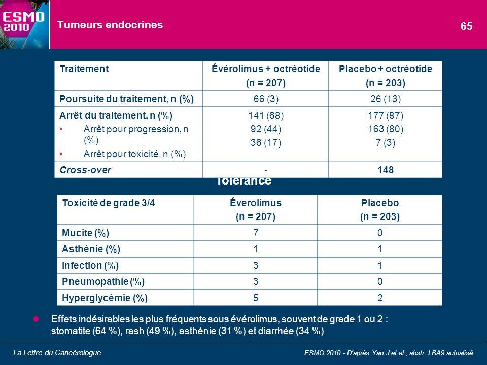 Tumeurs endocrines Effets indésirables les plus fréquents sous évérolimus, souvent de grade 1 ou 2 : stomatite (64 %), rash (49 %), asthénie (31 %) et