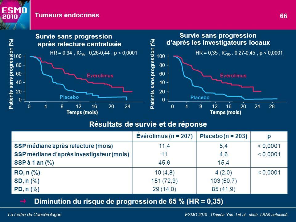 Tumeurs endocrines Diminution du risque de progression de 65 % (HR = 0,35) ESMO 2010 - Daprès Yao J et al., abstr. LBA9 actualisé La Lettre du Cancéro