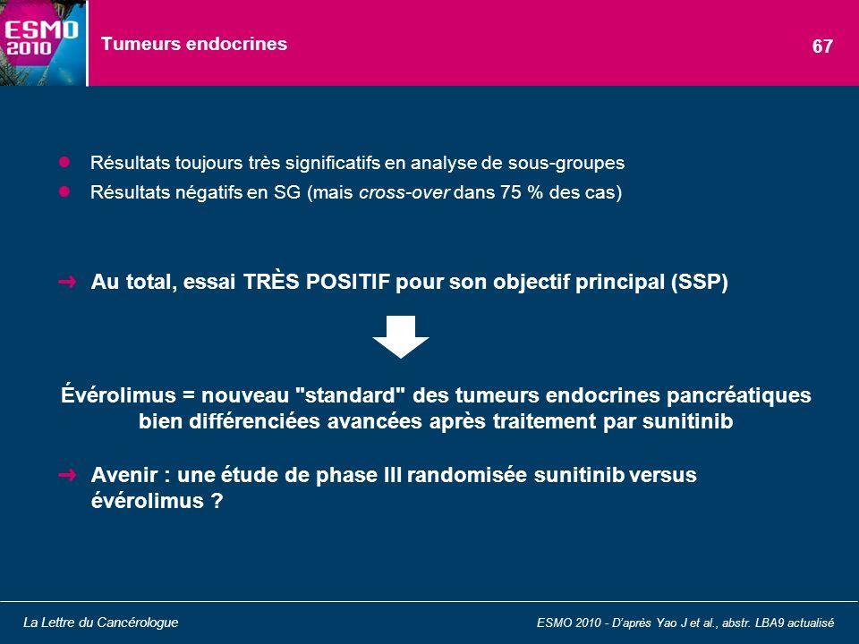 Tumeurs endocrines Résultats toujours très significatifs en analyse de sous-groupes Résultats négatifs en SG (mais cross-over dans 75 % des cas) Au to