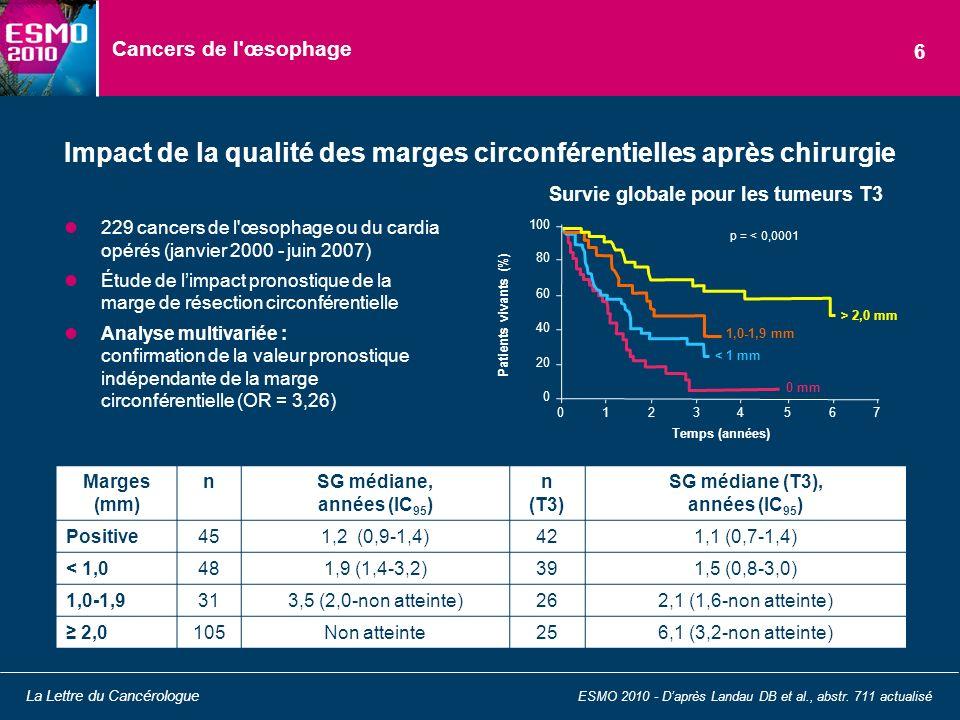 Cancers de l'œsophage 229 cancers de l'œsophage ou du cardia opérés (janvier 2000 - juin 2007) Étude de limpact pronostique de la marge de résection c