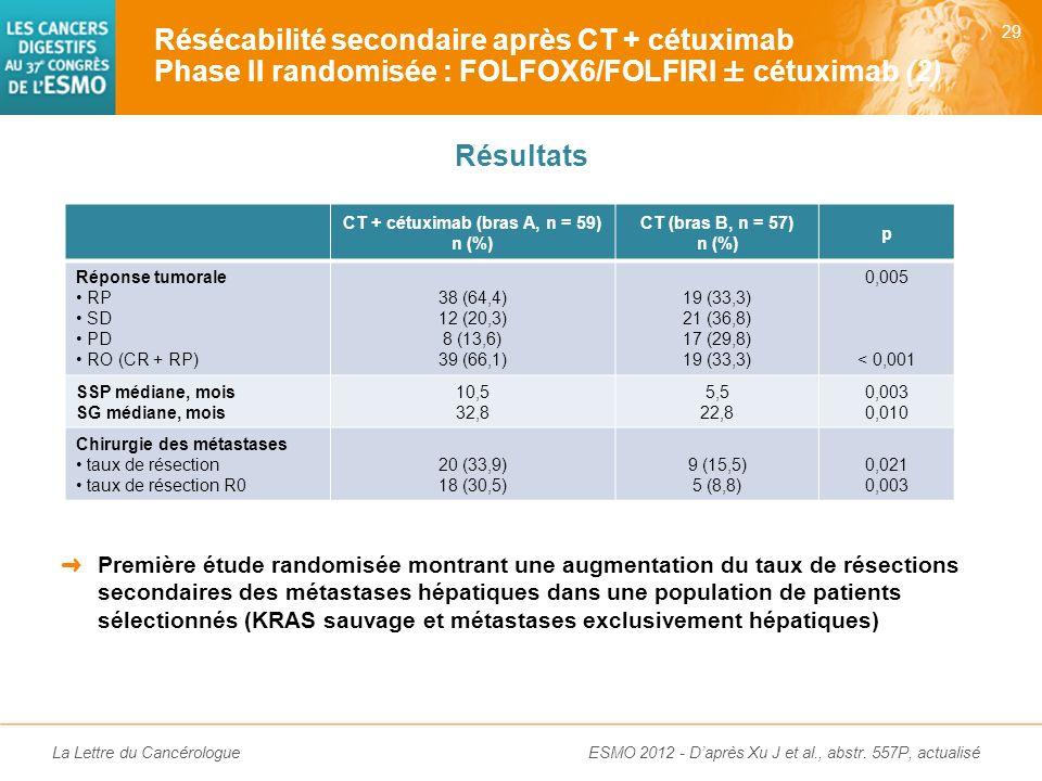 La Lettre du Cancérologue Objectif principal : résécabilité secondaire Objectifs secondaires : réponses et survie globale Résection R0 : 18 patients (