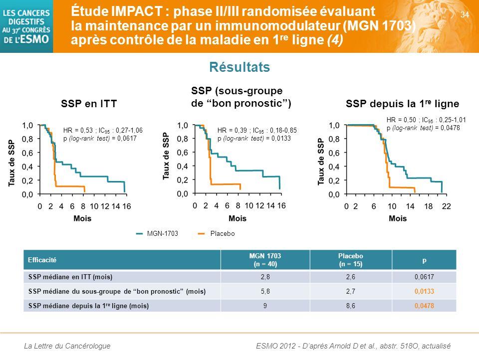 La Lettre du Cancérologue Inclusion de patients après L1 par FOLFOX, FOLFIRI ou XELOX ± bévacizumab Étude IMPACT : phase II/III randomisée évaluant la