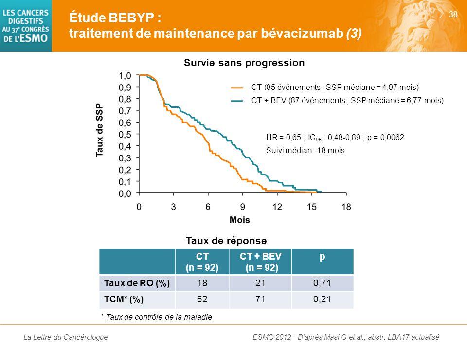 La Lettre du Cancérologue CT (n = 92) CT + BEV (n = 92) 1 re ligne de CT (%) 5-FU FOLFIRI FOLFOX FOLFOXIRI 4 58 25 13 1 59 24 16 SSP médiane depuis la