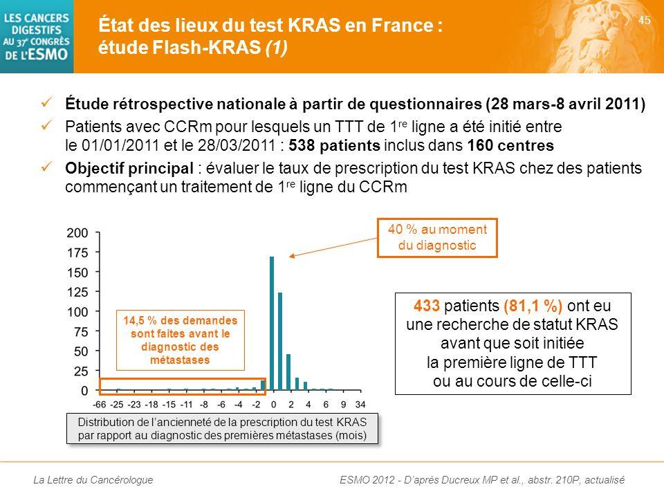 La Lettre du Cancérologue Résultats actualisés Confirmation de lefficacité du régorafénib après échec de toutes les molécules actives dans tous les so