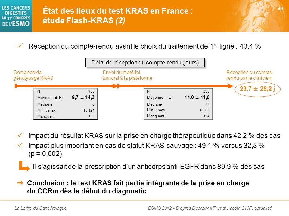 La Lettre du Cancérologue Étude rétrospective nationale à partir de questionnaires (28 mars-8 avril 2011) Patients avec CCRm pour lesquels un TTT de 1