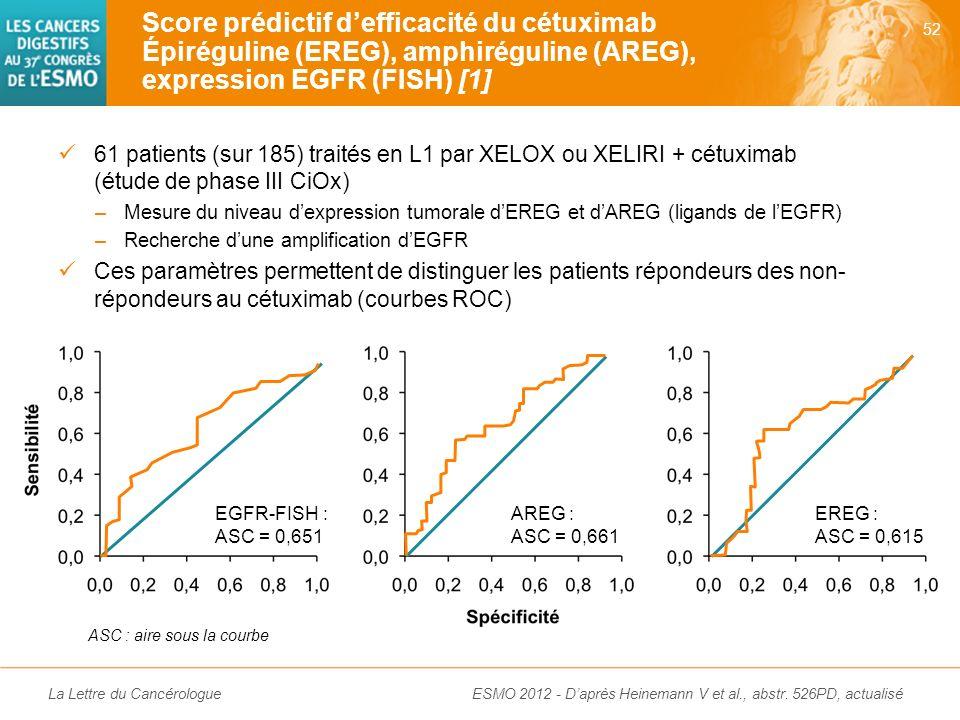 La Lettre du Cancérologue Valeur pronostique péjorative des mutations de BRAF uniquement chez les patients ayant une tumeur MSS Valeur pronostique des