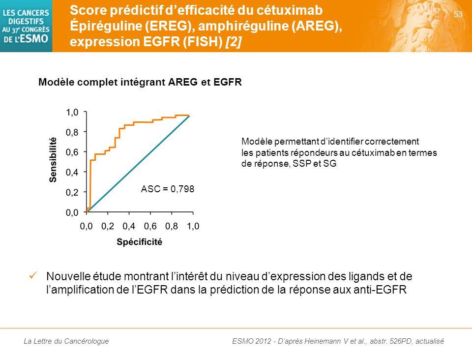 La Lettre du Cancérologue 61 patients (sur 185) traités en L1 par XELOX ou XELIRI + cétuximab (étude de phase III CiOx) –Mesure du niveau dexpression