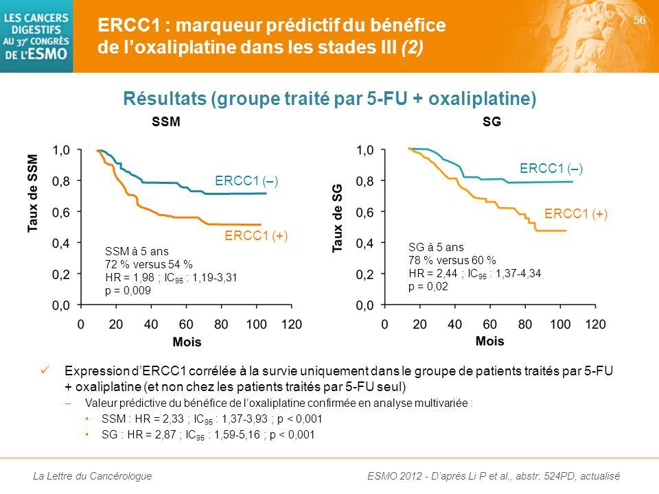 La Lettre du Cancérologue Étude non randomisée : 255 patients opérés dun ADK colique de stade III traités soit par 5-FU en monothérapie soit par 5-FU