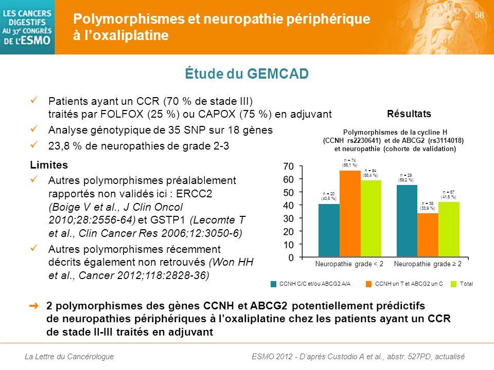 La Lettre du Cancérologue Conclusion Labsence dexpression dERCC1 serait un facteur prédictif du bénéfice de loxaliplatine chez les patients ayant un A