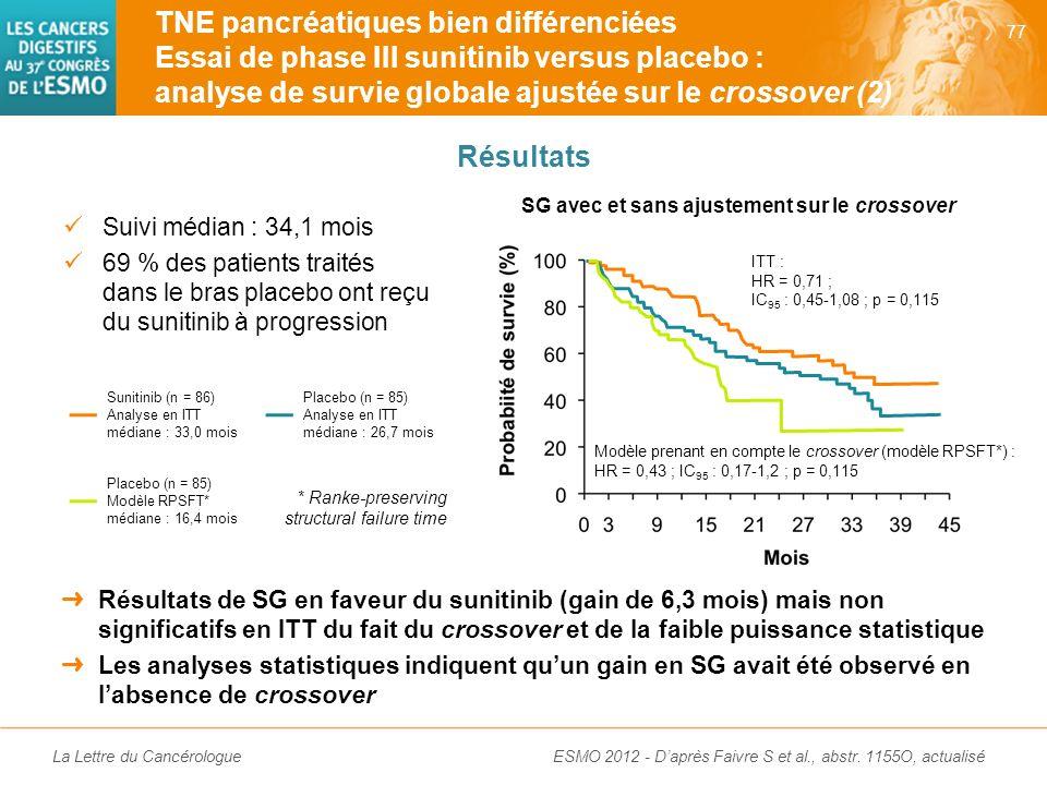 La Lettre du Cancérologue Bénéfice du sunitinib sur la SSP des patients ayant une TNE pancréatique non résécable : 11,4 versus 5,5 mois ; HR = 0,42 (I