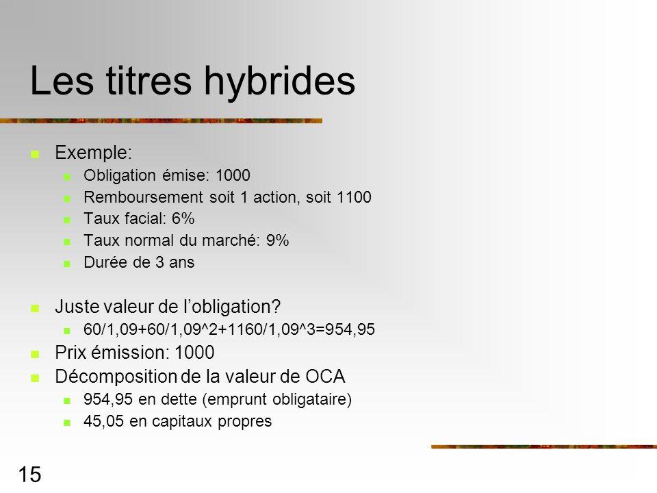 15 Les titres hybrides Exemple: Obligation émise: 1000 Remboursement soit 1 action, soit 1100 Taux facial: 6% Taux normal du marché: 9% Durée de 3 ans