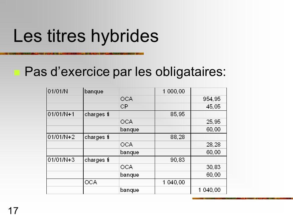 17 Les titres hybrides Pas dexercice par les obligataires: