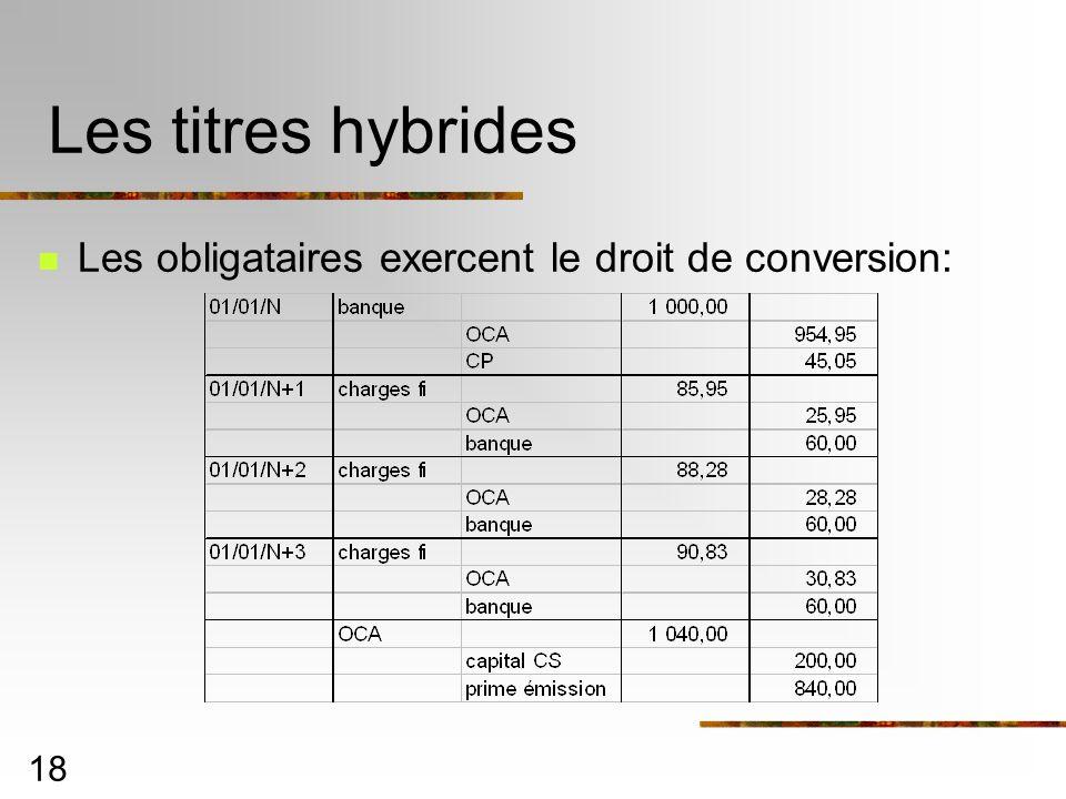 18 Les titres hybrides Les obligataires exercent le droit de conversion: