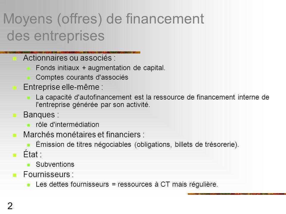 2 Moyens (offres) de financement des entreprises Actionnaires ou associés : Fonds initiaux + augmentation de capital. Comptes courants d'associés Entr