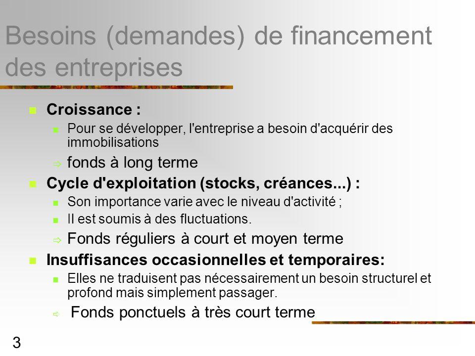 3 Besoins (demandes) de financement des entreprises Croissance : Pour se développer, l entreprise a besoin d acquérir des immobilisations fonds à long terme Cycle d exploitation (stocks, créances...) : Son importance varie avec le niveau d activité ; Il est soumis à des fluctuations.