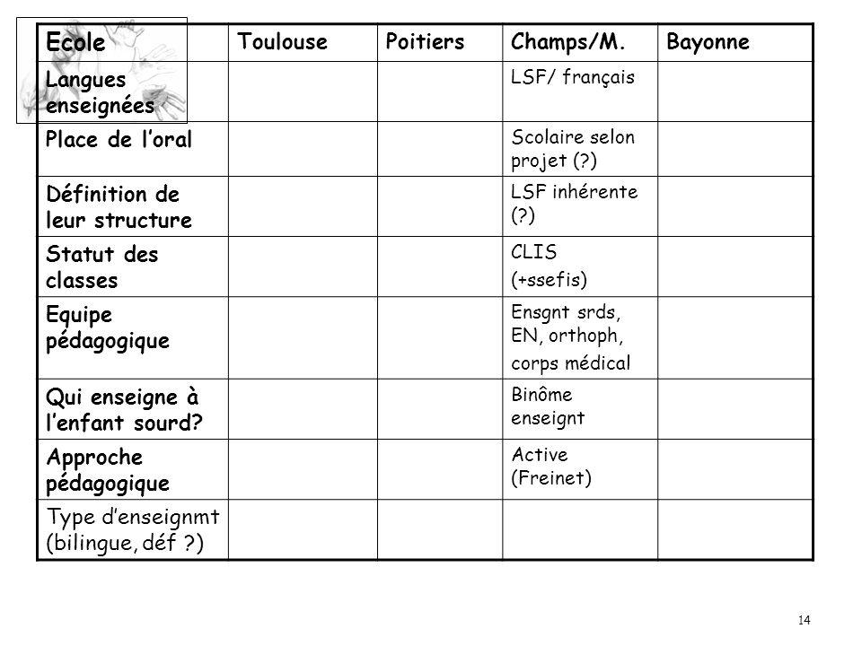 14 Ecole ToulousePoitiersChamps/M.Bayonne Langues enseignées LSF/ français Place de loral Scolaire selon projet (?) Définition de leur structure LSF i