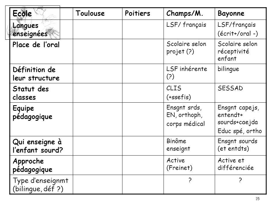 15 Ecole ToulousePoitiersChamps/M.Bayonne Langues enseignées LSF/ français (écrit+/oral -) Place de loral Scolaire selon projet (?) Scolaire selon réc