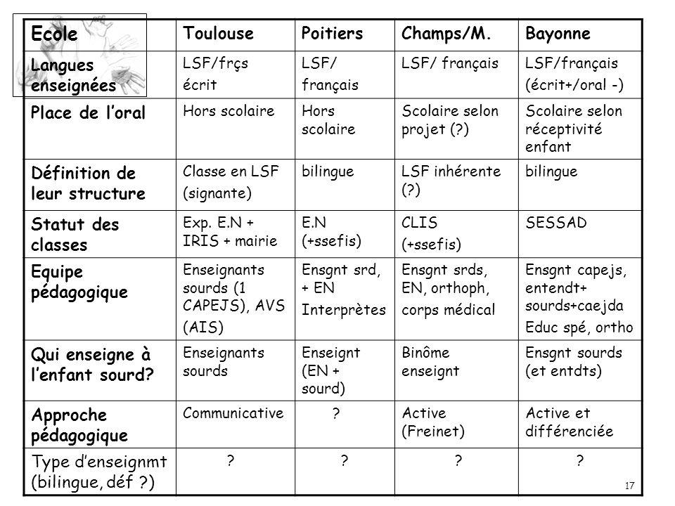 17 Ecole ToulousePoitiersChamps/M.Bayonne Langues enseignées LSF/frçs écrit LSF/ français LSF/ français (écrit+/oral -) Place de loral Hors scolaire S