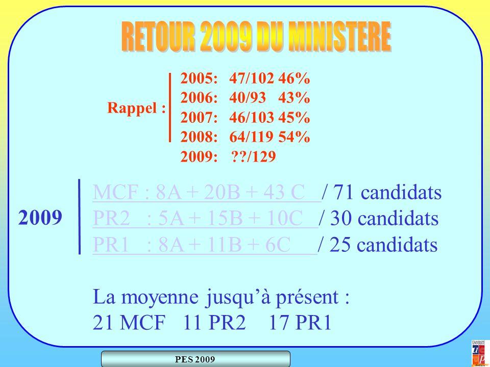 PES 2009 MCF : 8A + 20B + 43 C MCF : 8A + 20B + 43 C / 71 candidats PR2 : 5A + 15B + 10C PR2 : 5A + 15B + 10C / 30 candidats PR1 : 8A + 11B + 6C PR1 : 8A + 11B + 6C / 25 candidats La moyenne jusquà présent : 21 MCF 11 PR2 17 PR1 2005:47/10246% 2006:40/9343% 2007:46/10345% 2008:64/11954% 2009: /129 Rappel : 2009