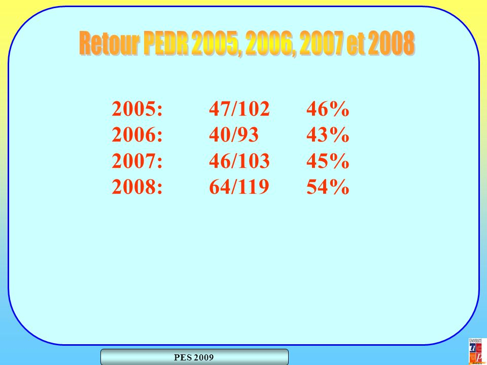 2005:47/10246% 2006:40/9343% 2007:46/10345% 2008:64/11954%