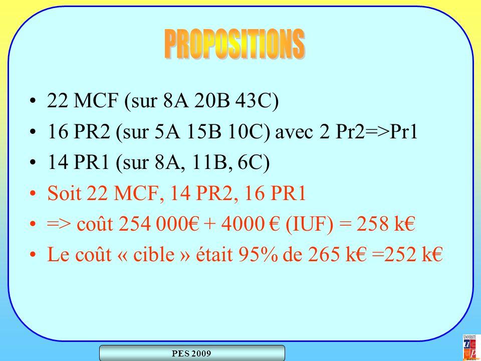 PES 2009 22 MCF (sur 8A 20B 43C) 16 PR2 (sur 5A 15B 10C) avec 2 Pr2=>Pr1 14 PR1 (sur 8A, 11B, 6C) Soit 22 MCF, 14 PR2, 16 PR1 => coût 254 000 + 4000 (IUF) = 258 k Le coût « cible » était 95% de 265 k =252 k