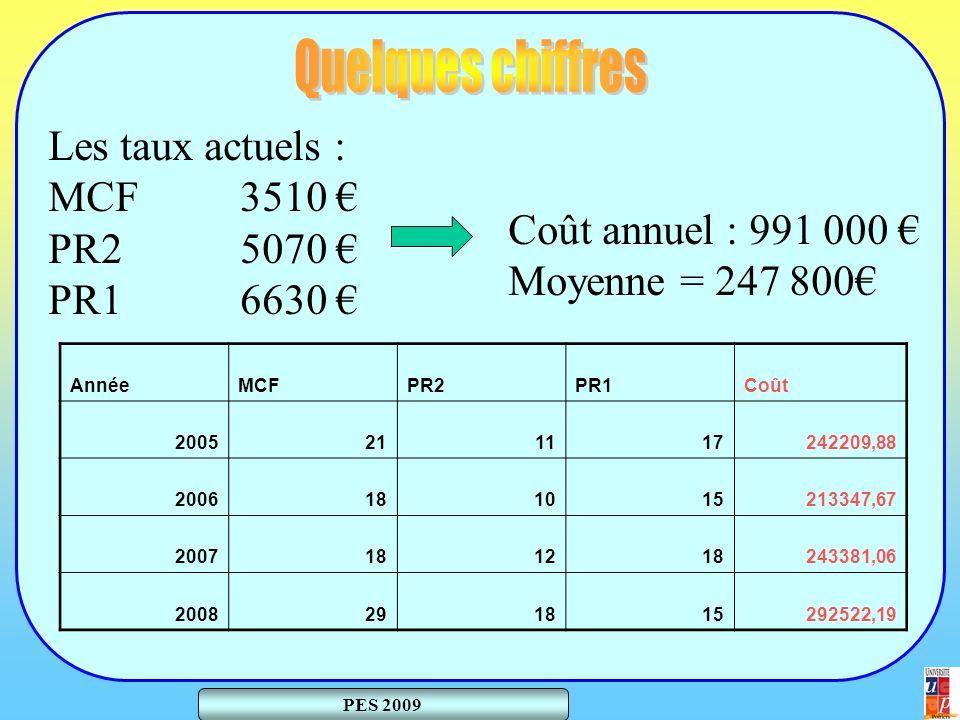 PES 2009 Les taux actuels : MCF 3510 PR25070 PR16630 Coût annuel : 991 000 Moyenne = 247 800 AnnéeMCFPR2PR1Coût 2005211117242209,88 2006181015213347,67 2007181218243381,06 2008291815292522,19