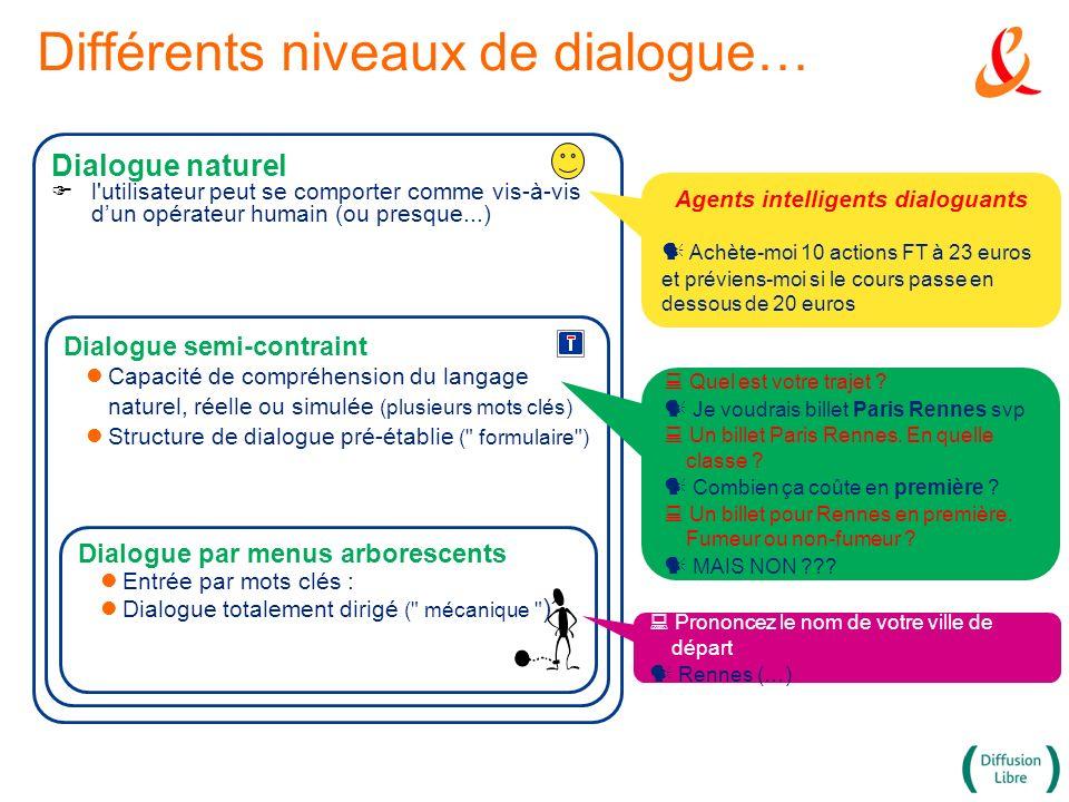 Dialogue naturel F l'utilisateur peut se comporter comme vis-à-vis dun opérateur humain (ou presque...) Dialogue semi-contraint Capacité de compréhens