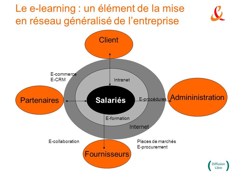 Le e-learning : un élément de la mise en réseau généralisé de lentreprise Employés Client Fournisseurs Admininistration PartenairesSalariés E-procédur