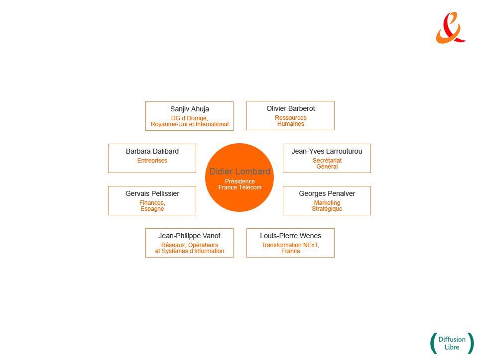 Contribution de la R&D au développement des offres commerciales du groupe 1.élaboration de technologies et services innovants 2.intégration architectures de réseaux/ infrastructures 3.optimisation des processus de mises sur le marché 4.dynamique industrielle 5.expertise au service de ses filiales étrangères 6.amélioration des offres existantes Par coopérations étroites auprès de grands groupes industriels et de la communauté scientifique mondiale