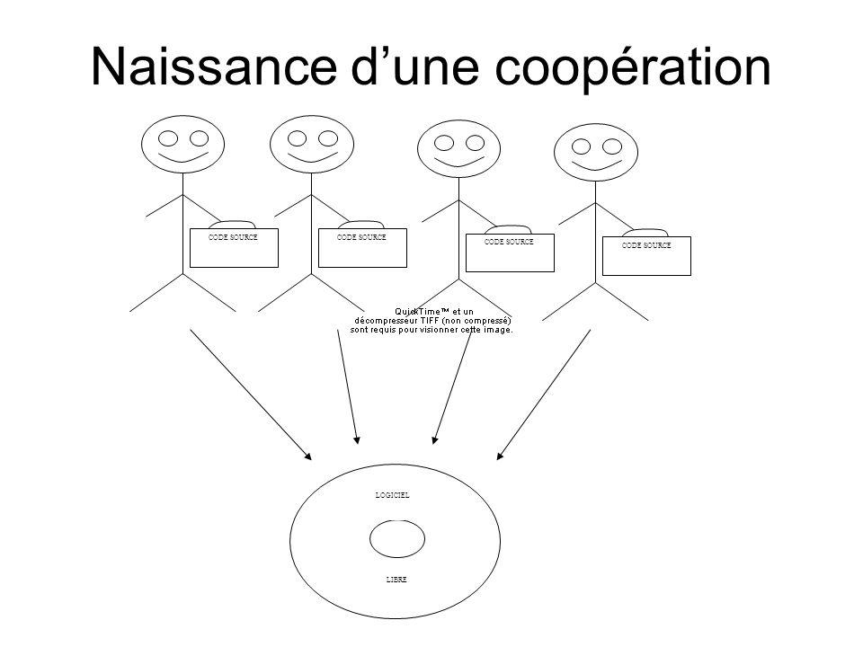 Naissance dune coopération CODE SOURCE LOGICIEL LIBRE