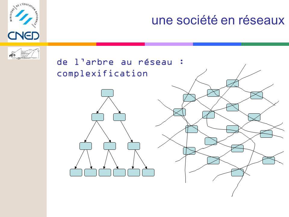 de larbre au réseau : complexification une société en réseaux