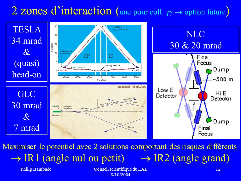 Philip BambadeConseil scientifique du LAL 8/10/2004 12 2 zones dinteraction ( une pour coll. option future ) TESLA 34 mrad & (quasi) head-on GLC 30 mr