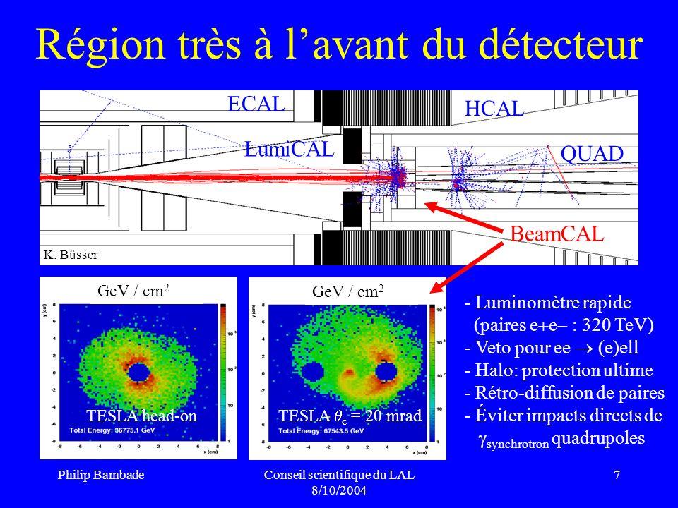 Philip BambadeConseil scientifique du LAL 8/10/2004 8 BeamCAL : veto efficace pour les électrons ee 0 0 ee (e)(e) ~ 10 fb ~ 10 6 fb Analyse ~ 1 fb ~ 600 fb Analyse + veto ~ 1 fb ~ 0.7 fb veto ~ 0.999 S / N ~ 1 10 mrad m - 5 GeV ~ M.