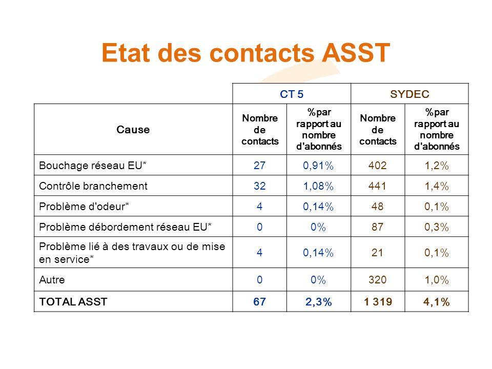 Etat des contacts ASST CT 5SYDEC Cause Nombre de contacts %par rapport au nombre d abonnés Nombre de contacts %par rapport au nombre d abonnés Bouchage réseau EU*270,91%4021,2% Contrôle branchement321,08%4411,4% Problème d odeur*40,14%480,1% Problème débordement réseau EU*00%870,3% Problème lié à des travaux ou de mise en service* 40,14%210,1% Autre00%3201,0% TOTAL ASST672,3%1 3194,1%