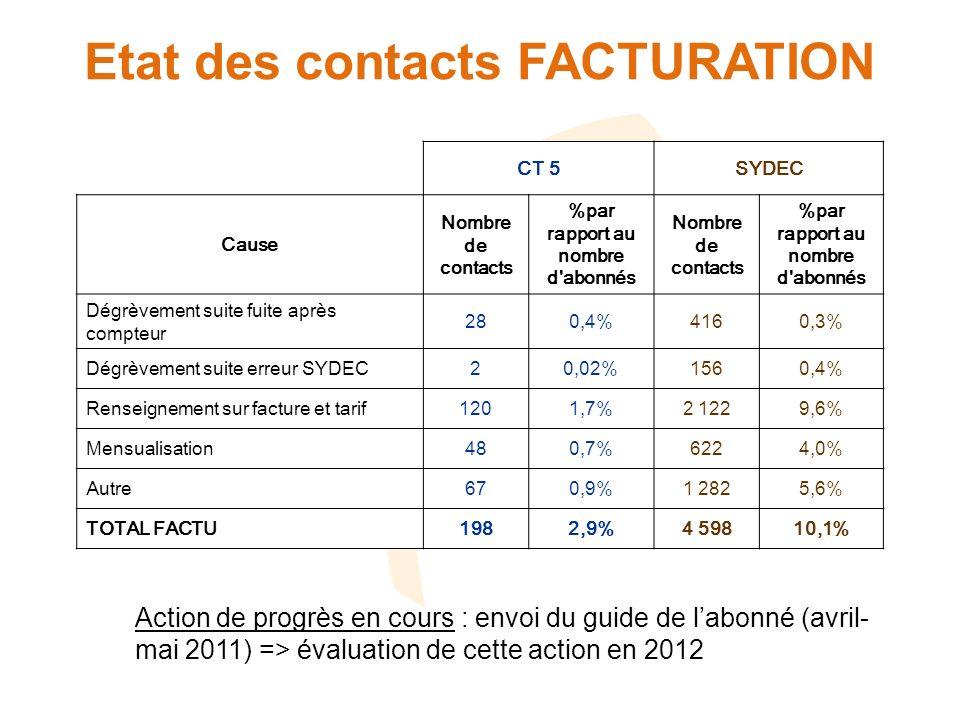 Etat des contacts FACTURATION CT 5SYDEC Cause Nombre de contacts %par rapport au nombre d abonnés Nombre de contacts %par rapport au nombre d abonnés Dégrèvement suite fuite après compteur 280,4%4160,3% Dégrèvement suite erreur SYDEC20,02%1560,4% Renseignement sur facture et tarif1201,7%2 1229,6% Mensualisation480,7%6224,0% Autre670,9%1 2825,6% TOTAL FACTU1982,9%4 59810,1% Action de progrès en cours : envoi du guide de labonné (avril- mai 2011) => évaluation de cette action en 2012