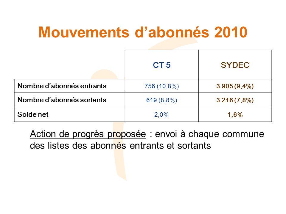 Mouvements dabonnés 2010 CT 5SYDEC Nombre dabonnés entrants 756 (10,8%)3 905 (9,4%) Nombre dabonnés sortants 619 (8,8%)3 216 (7,8%) Solde net 2,0%1,6% Action de progrès proposée : envoi à chaque commune des listes des abonnés entrants et sortants