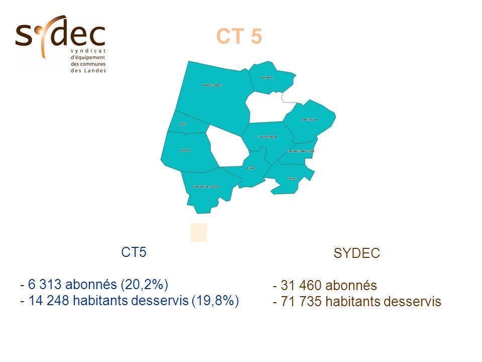 CT 5 - 6 313 abonnés (20,2%) - 14 248 habitants desservis (19,8%) SYDEC - 31 460 abonnés - 71 735 habitants desservis