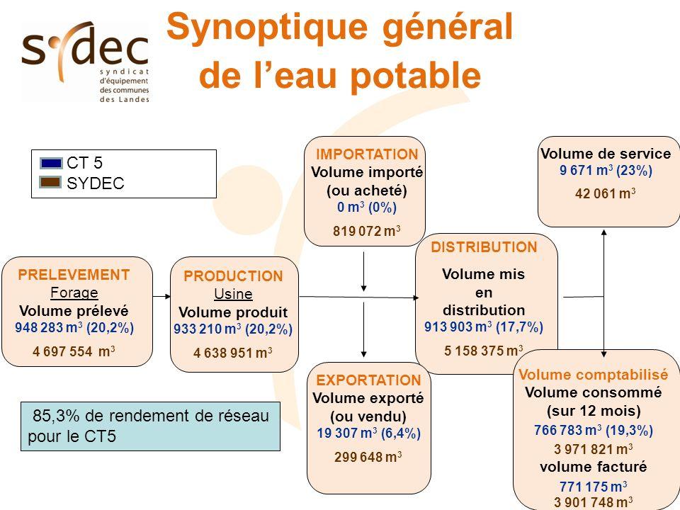 Synoptique général de leau potable IMPORTATION Volume importé (ou acheté) 0 m 3 (0%) 819 072 m 3 PRELEVEMENT Forage Volume prélevé 948 283 m 3 (20,2%) 4 697 554 m 3 PRODUCTION Usine Volume produit 933 210 m 3 (20,2%) 4 638 951 m 3 DISTRIBUTION Volume mis en distribution 913 903 m 3 (17,7%) 5 158 375 m 3 EXPORTATION Volume exporté (ou vendu) 19 307 m 3 (6,4%) 299 648 m 3 Volume de service 9 671 m 3 (23%) 42 061 m 3 Volume comptabilisé Volume consommé (sur 12 mois) 766 783 m 3 (19,3%) 3 971 821 m 3 volume facturé 771 175 m 3 3 901 748 m 3 CT 5 SYDEC 85,3% de rendement de réseau pour le CT5