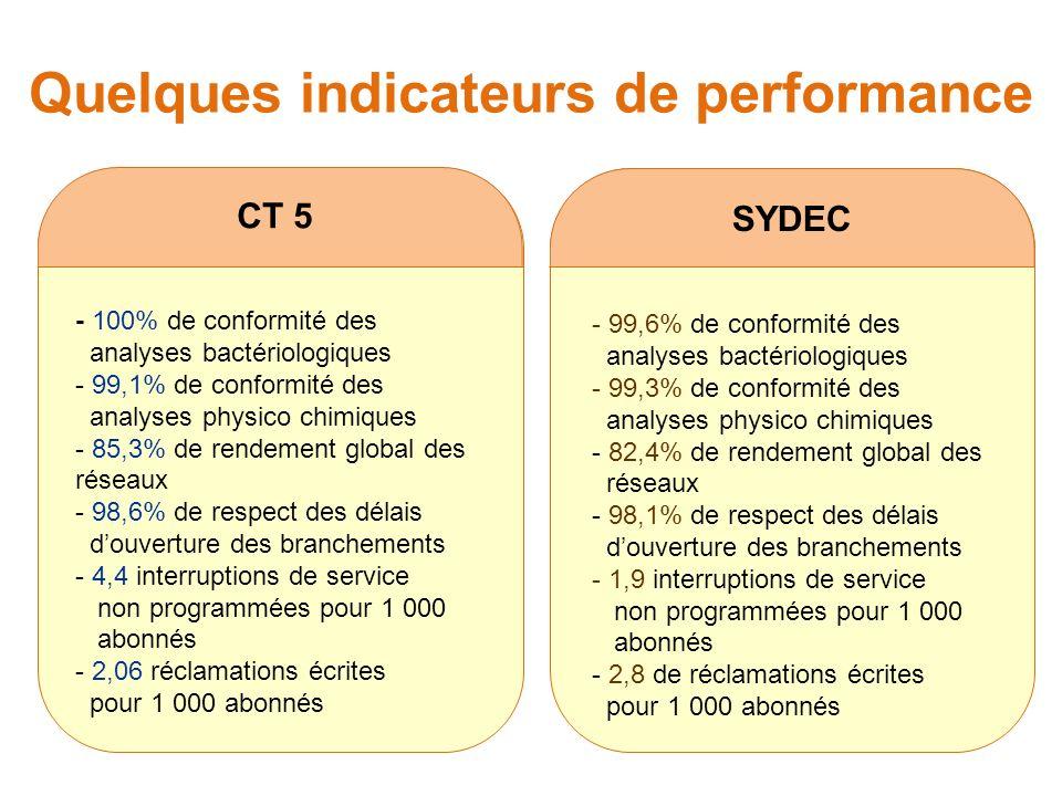 Quelques indicateurs de performance CT 5 - 100% de conformité des analyses bactériologiques - 99,1% de conformité des analyses physico chimiques - 85,3% de rendement global des réseaux - 98,6% de respect des délais douverture des branchements - 4,4 interruptions de service non programmées pour 1 000 abonnés - 2,06 réclamations écrites pour 1 000 abonnés SYDEC - 99,6% de conformité des analyses bactériologiques - 99,3% de conformité des analyses physico chimiques - 82,4% de rendement global des réseaux - 98,1% de respect des délais douverture des branchements - 1,9 interruptions de service non programmées pour 1 000 abonnés - 2,8 de réclamations écrites pour 1 000 abonnés