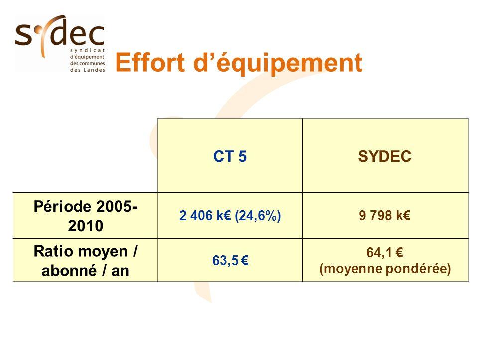 Effort déquipement CT 5SYDEC Période 2005- 2010 2 406 k (24,6%)9 798 k Ratio moyen / abonné / an 63,5 64,1 (moyenne pondérée)