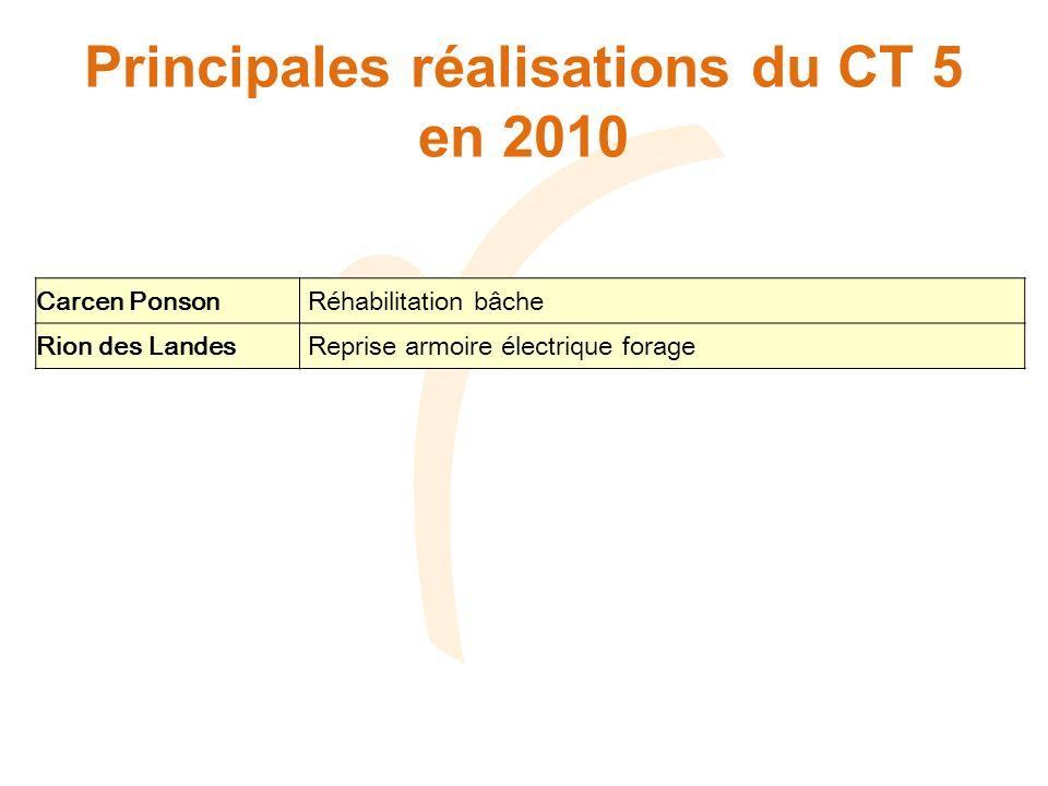 Principales réalisations du CT 5 en 2010 Carcen Ponson Réhabilitation bâche Rion des Landes Reprise armoire électrique forage