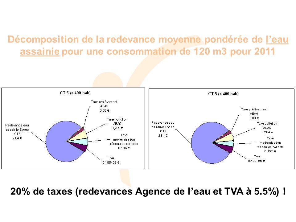Décomposition de la redevance moyenne pondérée de leau assainie pour une consommation de 120 m3 pour 2011 20% de taxes (redevances Agence de leau et TVA à 5.5%) !