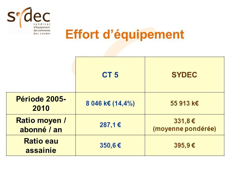 Effort déquipement CT 5SYDEC Période 2005- 2010 8 046 k (14,4%)55 913 k Ratio moyen / abonné / an 287,1 331,8 (moyenne pondérée) Ratio eau assainie 350,6 395,9