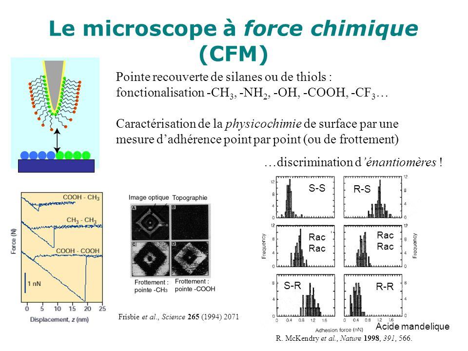 Le microscope à force chimique (CFM) Pointe recouverte de silanes ou de thiols : fonctionalisation -CH 3, -NH 2, -OH, -COOH, -CF 3 … Caractérisation d