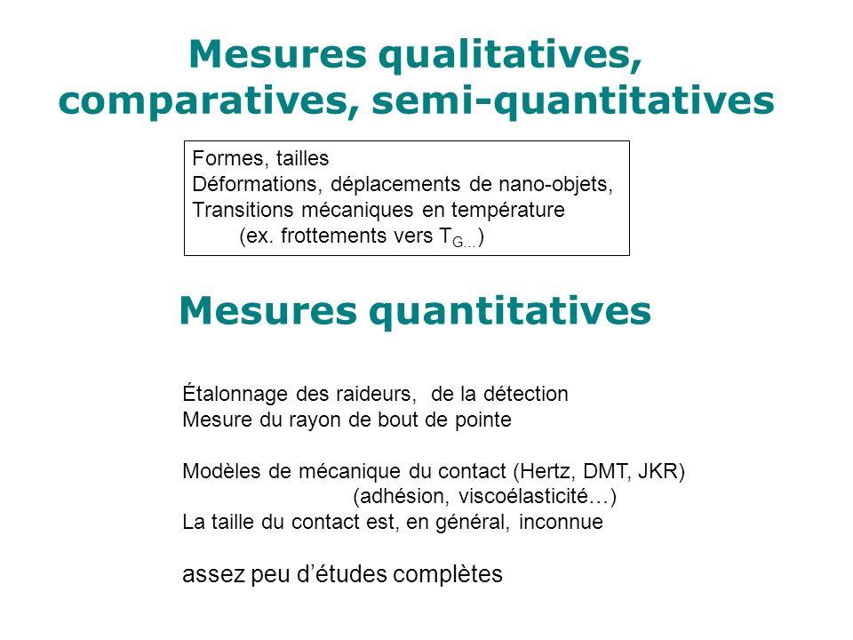 Mesures quantitatives Étalonnage des raideurs, de la détection Mesure du rayon de bout de pointe Modèles de mécanique du contact (Hertz, DMT, JKR) (ad